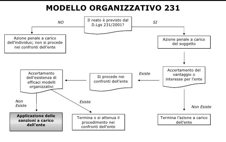 modelli organizzativi 231 amtes